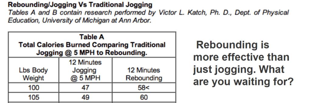 Rebounding-vs-Jogging Calories Burned